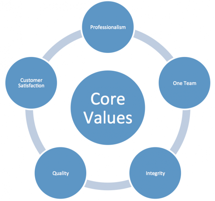 gallery/images-about-corevalues